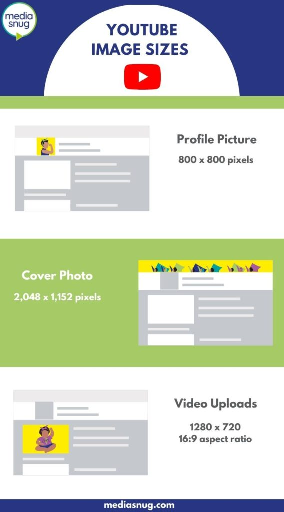 Infographic of Youtube image sizes
