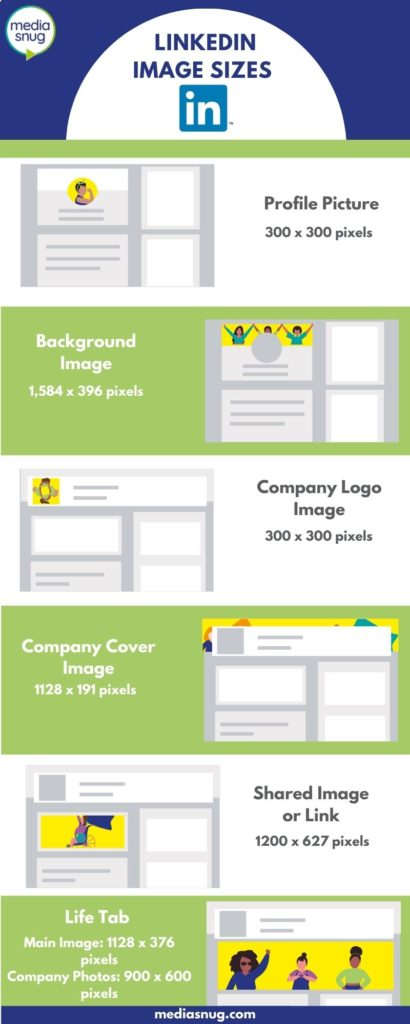 Infographic of linkedin image sizes