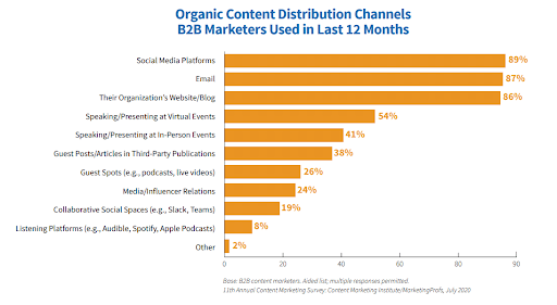 Bar chart of content distribution channels used by B2B marketers