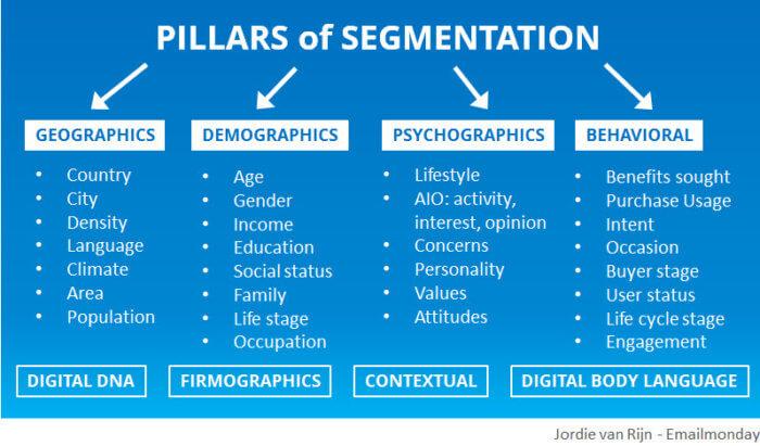 Four pillars of segmentation